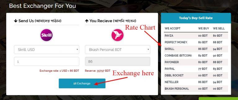 bkash to payoneer, neteller bd, skrill bd, paypal bd, bitcoin bd
